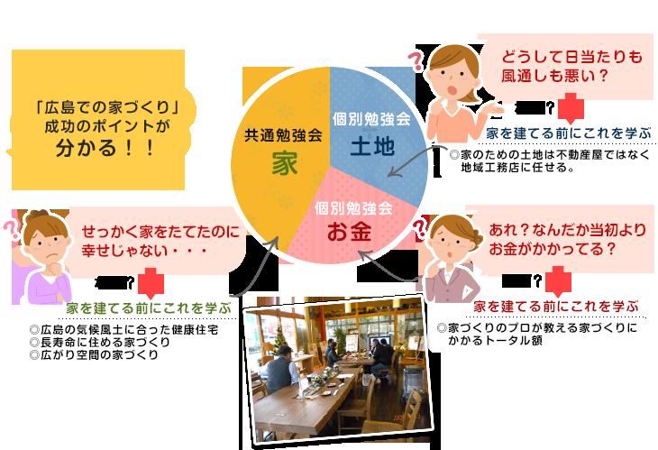 広島での家づくり」成功のポイントが分かる!!